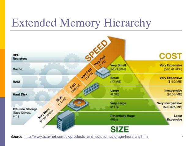 computers - Hierarchical memory organization - Electrical
