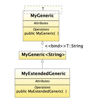 UML Class Diagram and Generics - Stack Overflow
