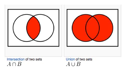 shade the venn diagram