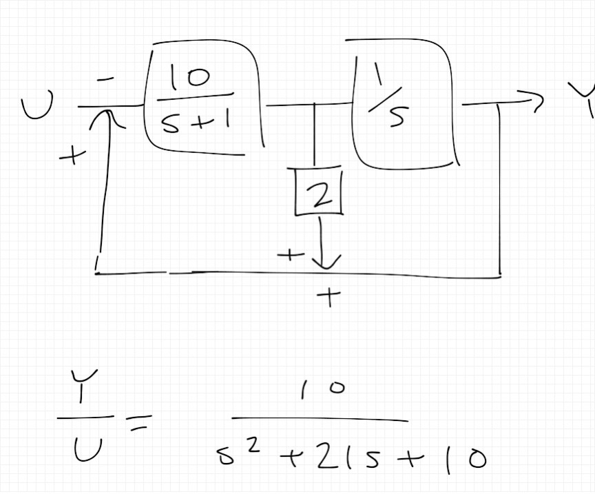 control - How to simplify this block diagram to get the given