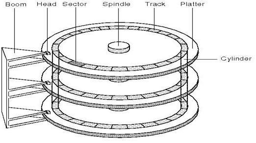 hard disc platters auto electrical wiring diagram