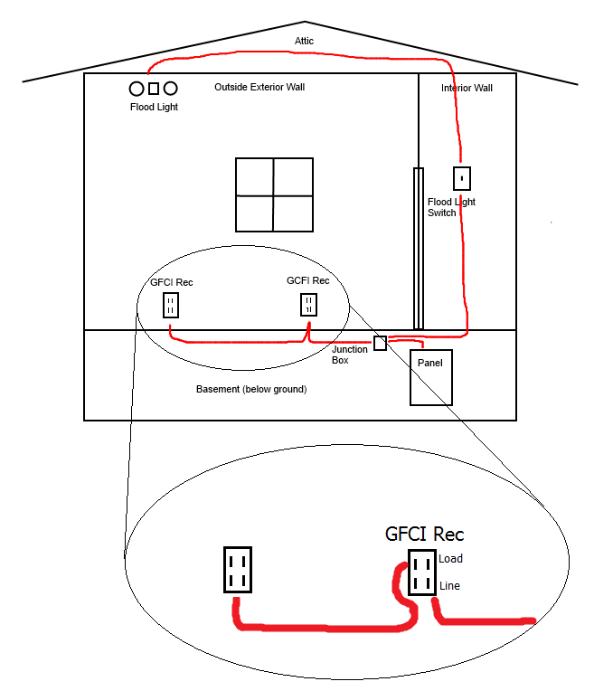receptacle wiring size