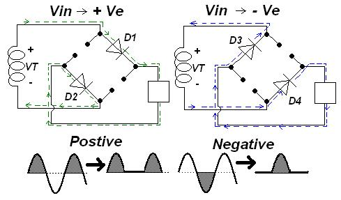 Negative and positive cycle of AC current, Half wave rectification