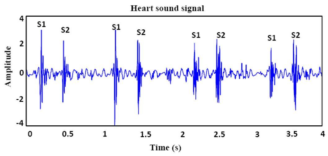 html5 - Convert array of numbers to audio waveform in JavaScript