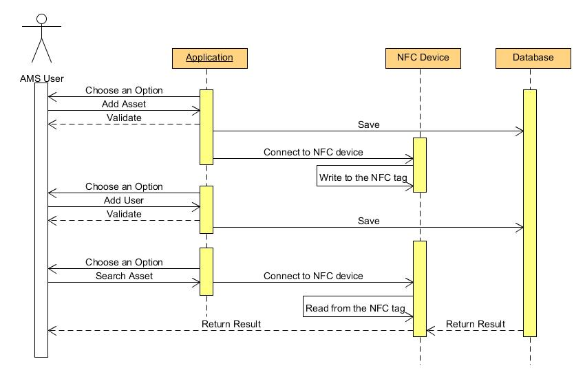sequence diagram for android application that uses NFC - Stack Overflow