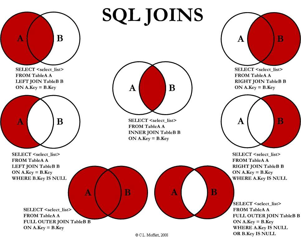 sql joins as venn diagram - Stack Overflow