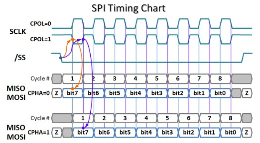integrated circuit - How SPI and I2C latch data? - Electrical