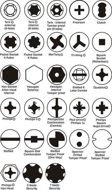 Tools - Why Are There So Many Different Types Of Screws (Phillps