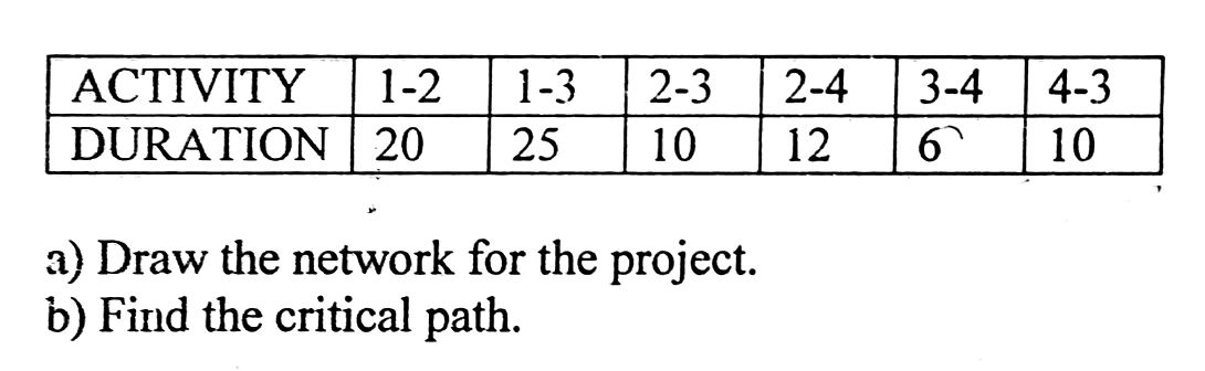 critical path - How to solve the project network diagram - Project - critical path project management