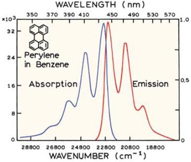 computational chemistry - Calculating the UV/Vis spectrum of