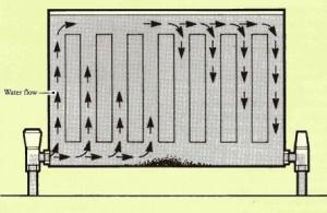 How Does Water Travel Through A Modern Column Radiator