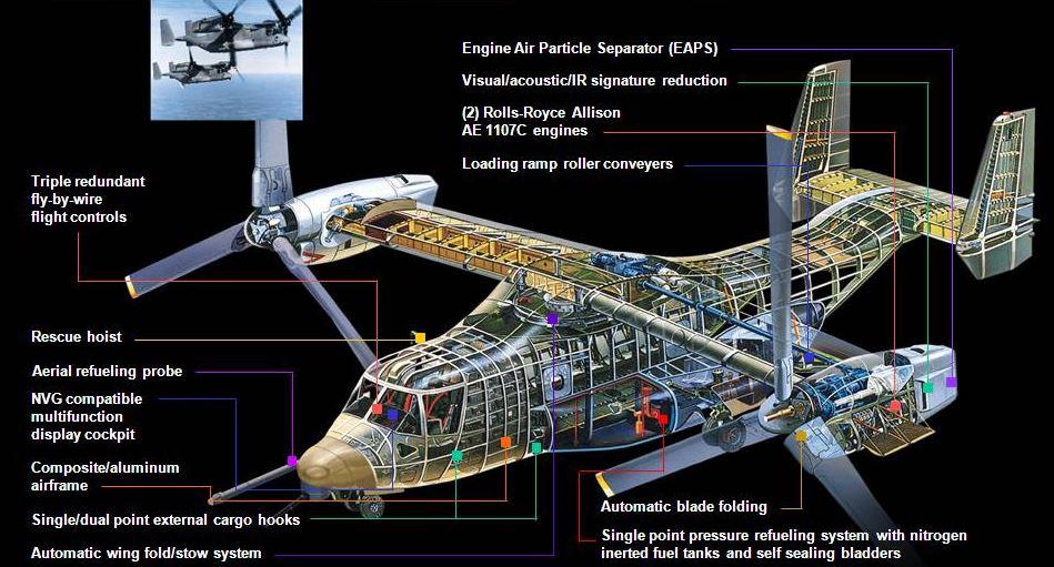 osprey engine diagram
