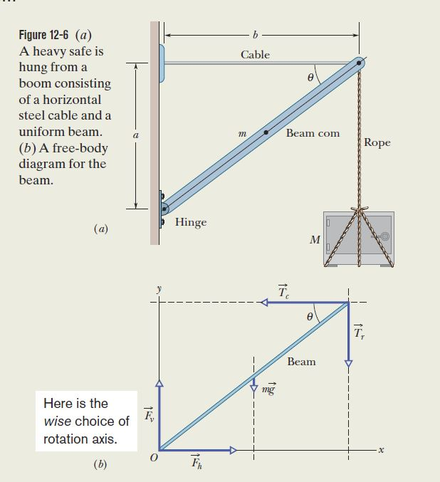 homework and exercises - Static equilibrium- when do you use forces
