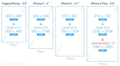 iOS background image height width in Xcode for 1x, 2x, 3x - Ask Different