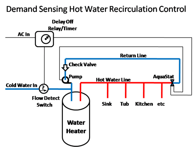 Plumbing Hot Water Circulating System Problems Home