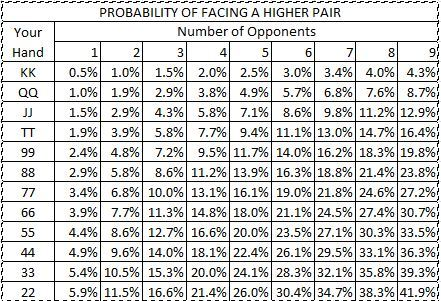 Pocket pair starting hands vs probability of opponent having a