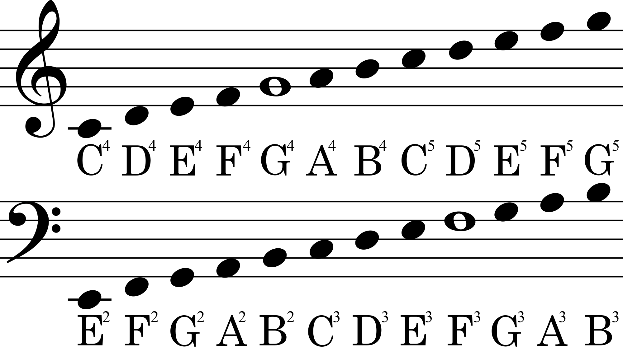 Music Notation Notes Theory Transposing Notes From Piano Notation To Play On