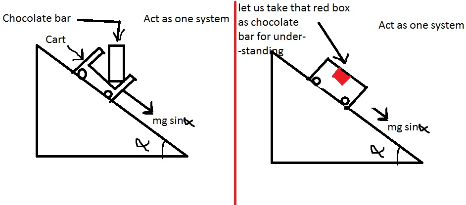 body diagram of a mass on a slope