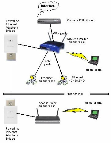 Wireless Router As An Access Point Diagram Wiring Diagram