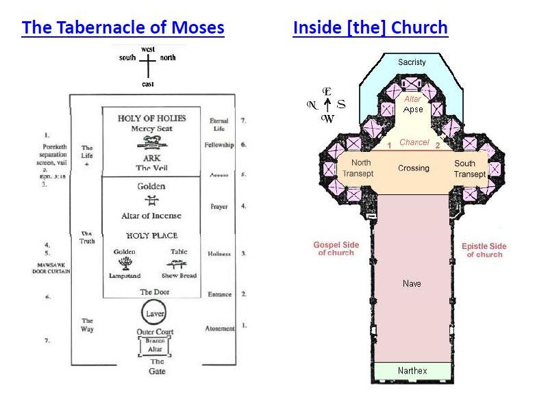 Roman Church Diagram - Residential Electrical Symbols \u2022