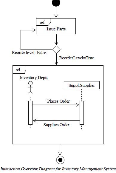 UML - may a uml diagram contain different types of uml models