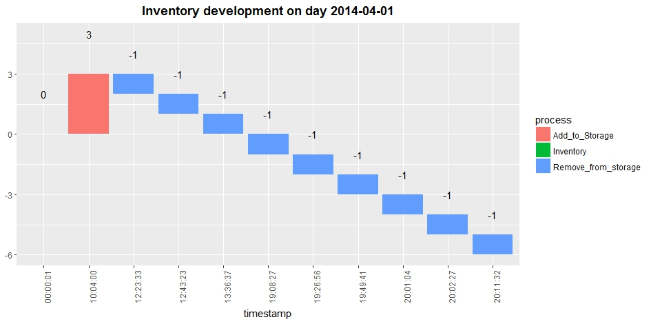 r Create waterfall chart with ggvis instead of ggplot - Stack Overflow - waterfall chart