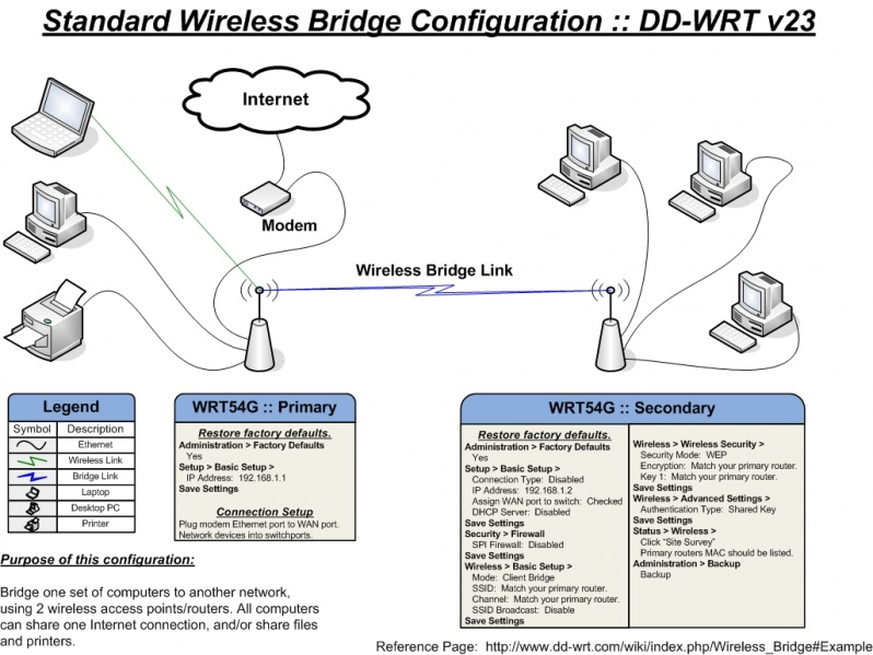 networking - Connecting a wired network printer to a wireless router