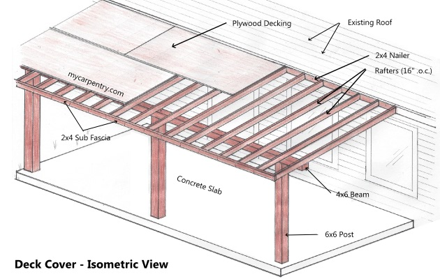 Structural What Size Beam Should Be Used For A 1539 Patio
