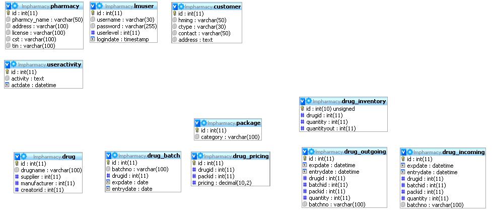 mysql - Database Design for for Drug store - Database Administrators