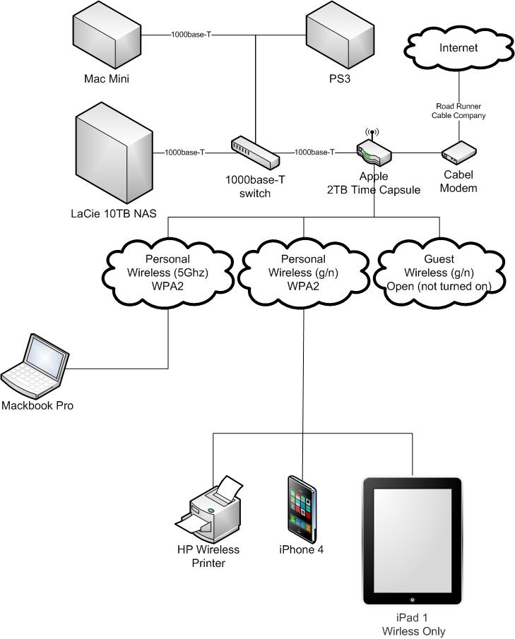 nas setup wired network diagram