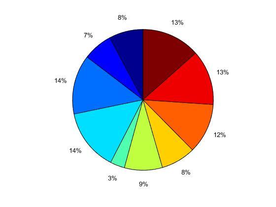 code golf - Create a pie chart - Programming Puzzles  Code Golf