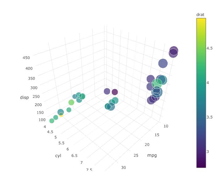 3D Bubble Chart in R Plotly - Stack Overflow - bubble chart