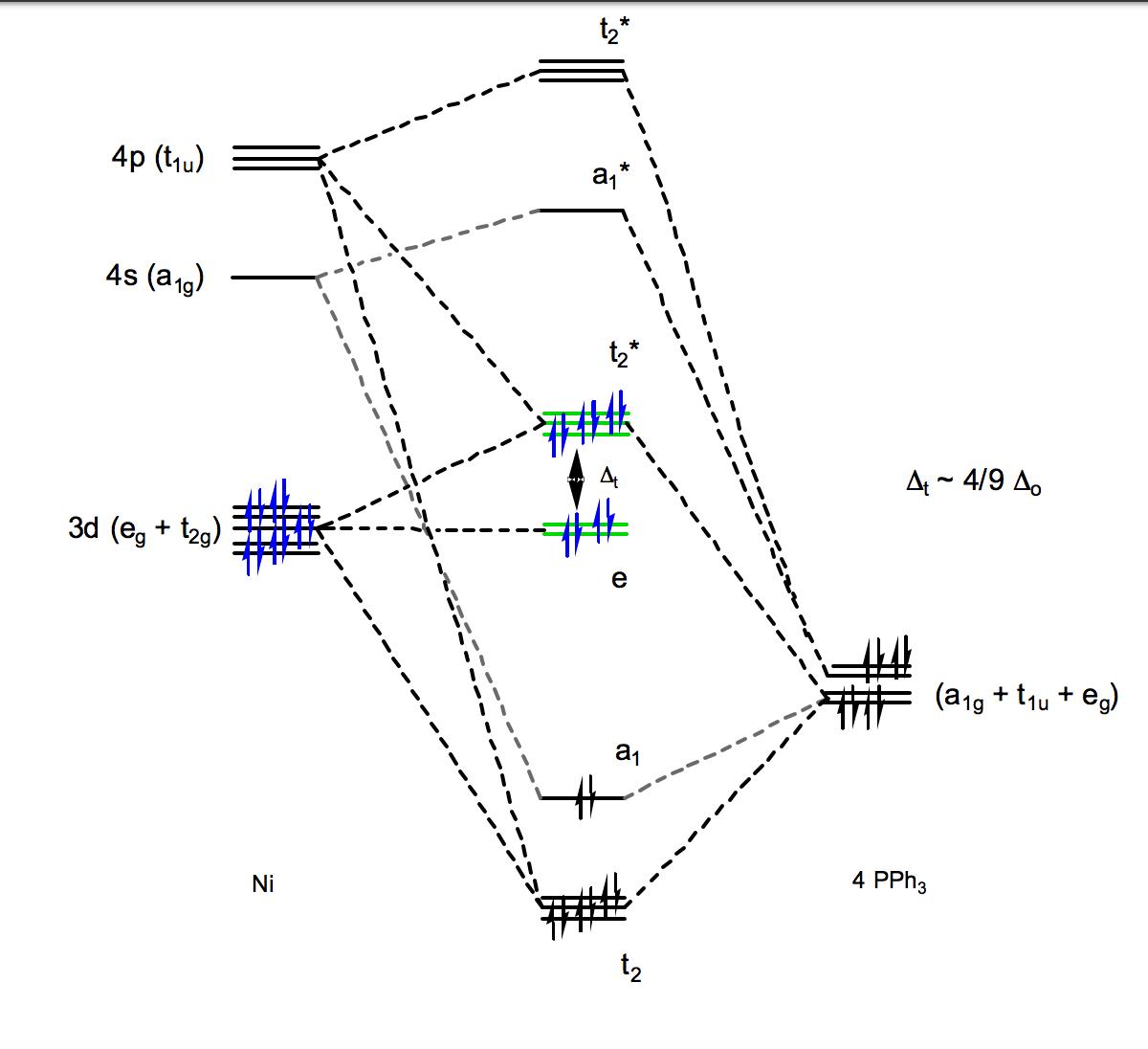 coordination complex frost diagram