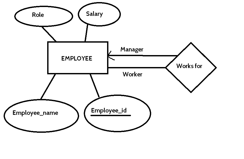 How can I create a role hierarchy in an ER-Diagram? - Stack Overflow