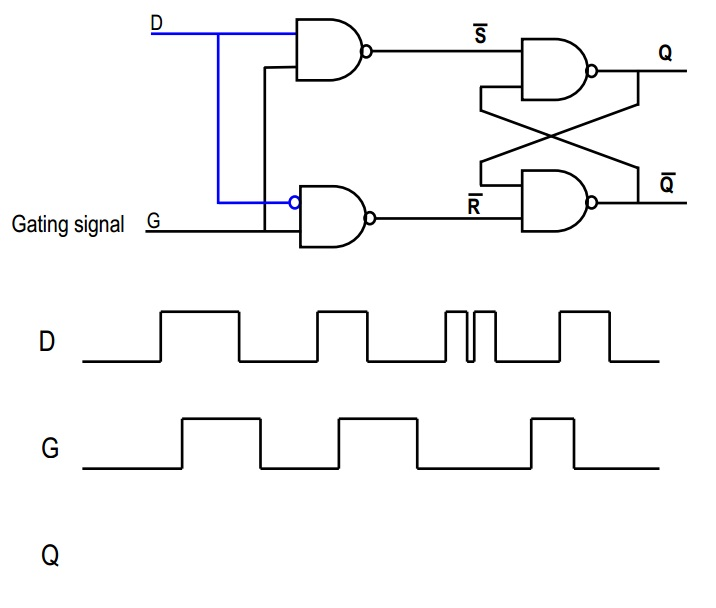logic gates truth table and timing diagram