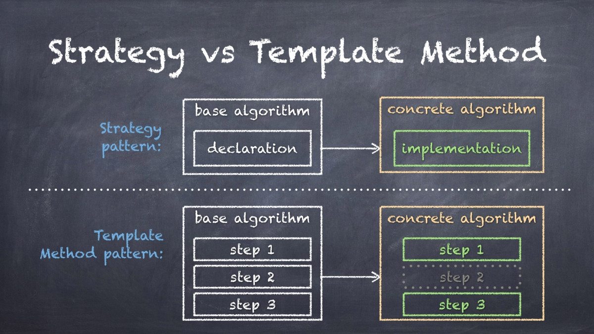 it strategy example
