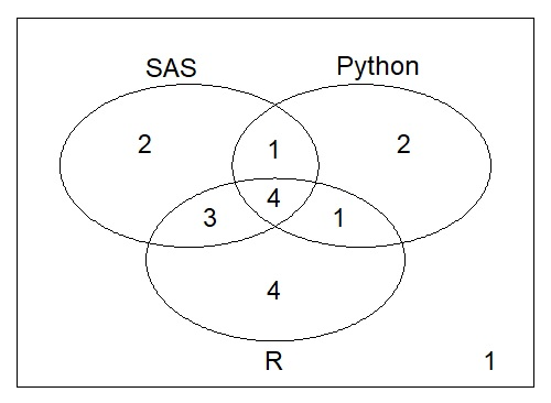 sas proportional venn diagrams