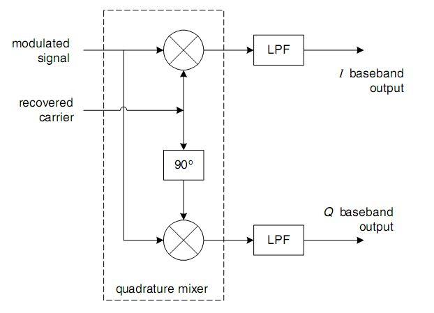 block diagram qpsk