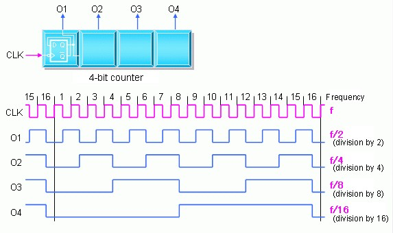 flipflop - How do I build a 4-bit synchronous direct counter using