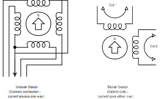 brushless electric motor diagram the diagram below provides a