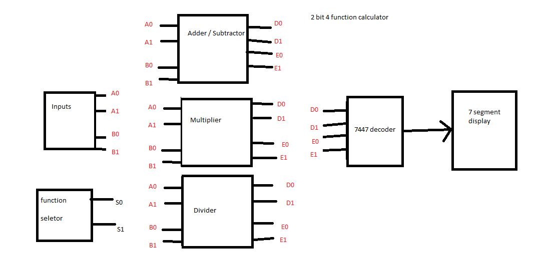 block diagram 2 inputs