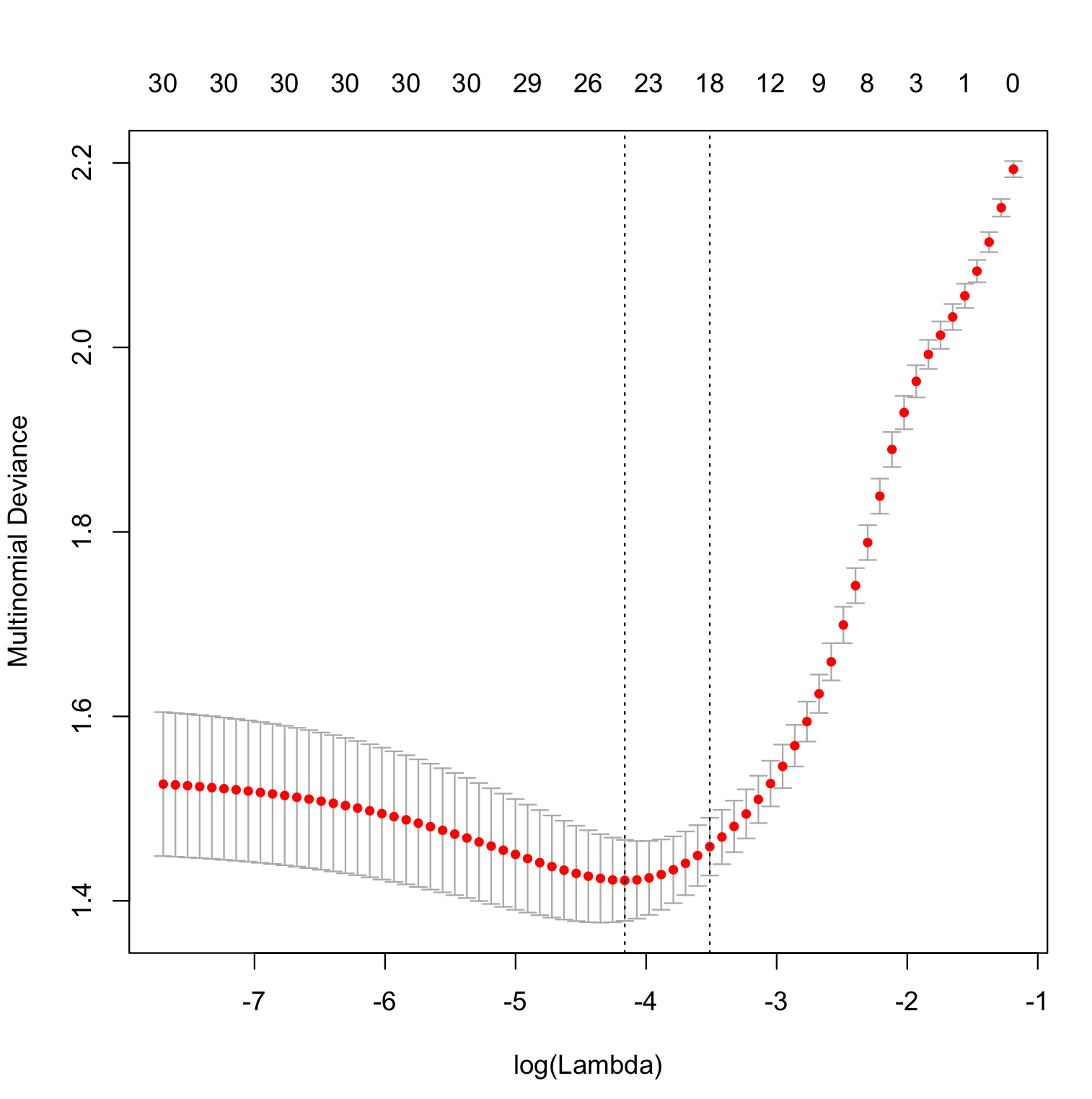 logistic regression cv