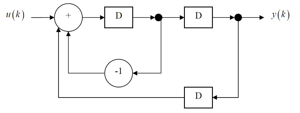 block diagram mathematical model