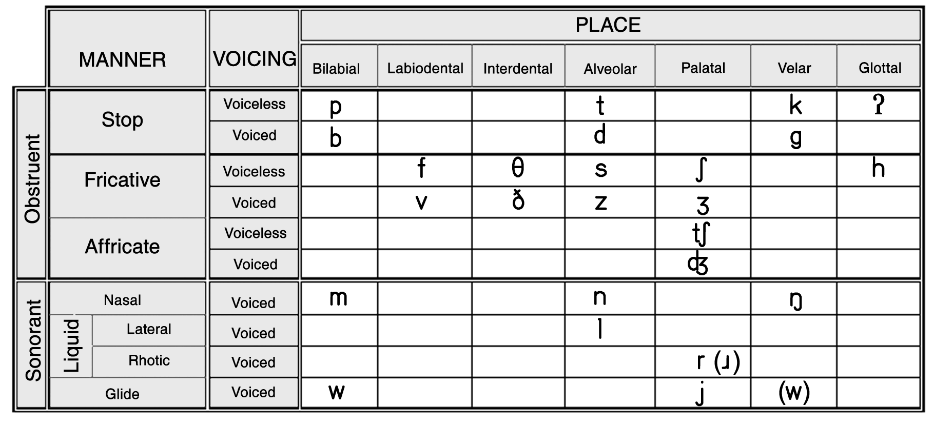 Phonology Representing Consonants And Vocal Graphically