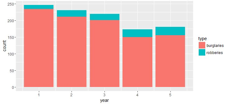 ggplot stacked bar graph with 2 columns - Stack Overflow