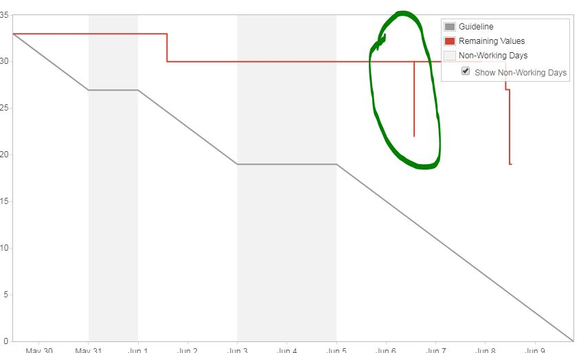 JIRA Accidentally transitioned story reverted But burndown chart