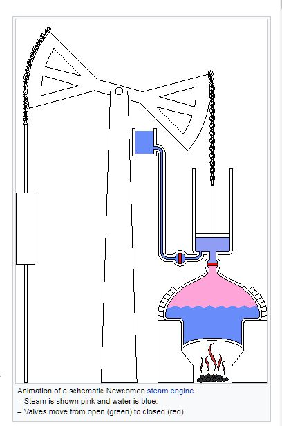 engineering - How did Newcomen\u0027s Atmospheric Engine lift water above