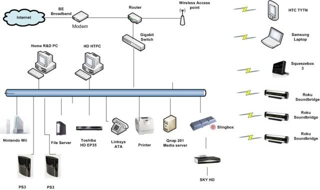 networking - Can I connect a switch to a router? - Super User