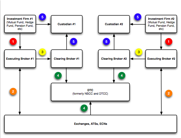 process flow diagram with multiple options