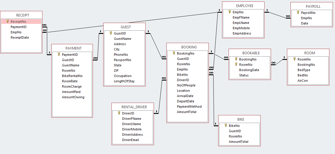 Applying Normalization To A Relational Database Access